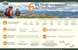 2014-15 6 Big Things