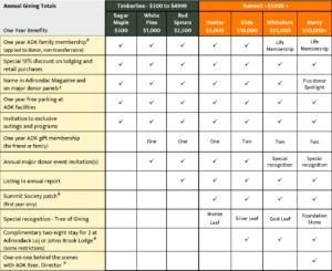 Major Donor Society Benefits Chart