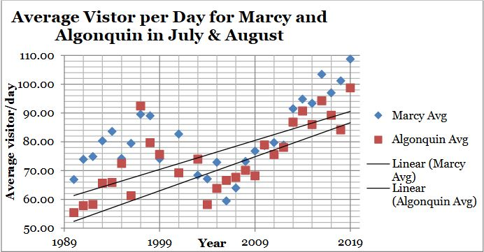 A graph showing summit steward contacts on Algonquin and Marcy since beginning of program
