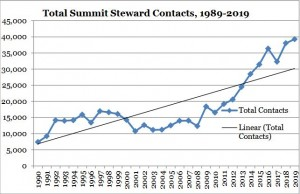 A graph showing overall summit steward contacts since beginning of program