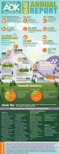 2019 Annual Report Infographic