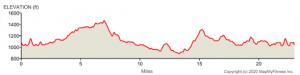 ididaride 23-mile elevation map