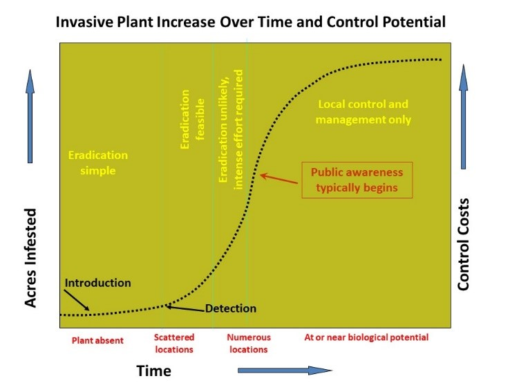 A chart showing the importance of early intervention with invasive species